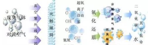 uv光氧催化