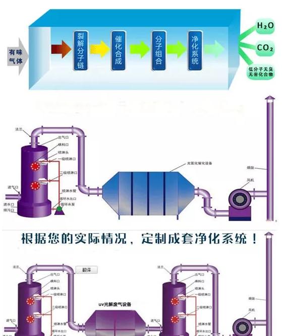 光氧催化原理