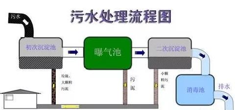 污水处理流程图