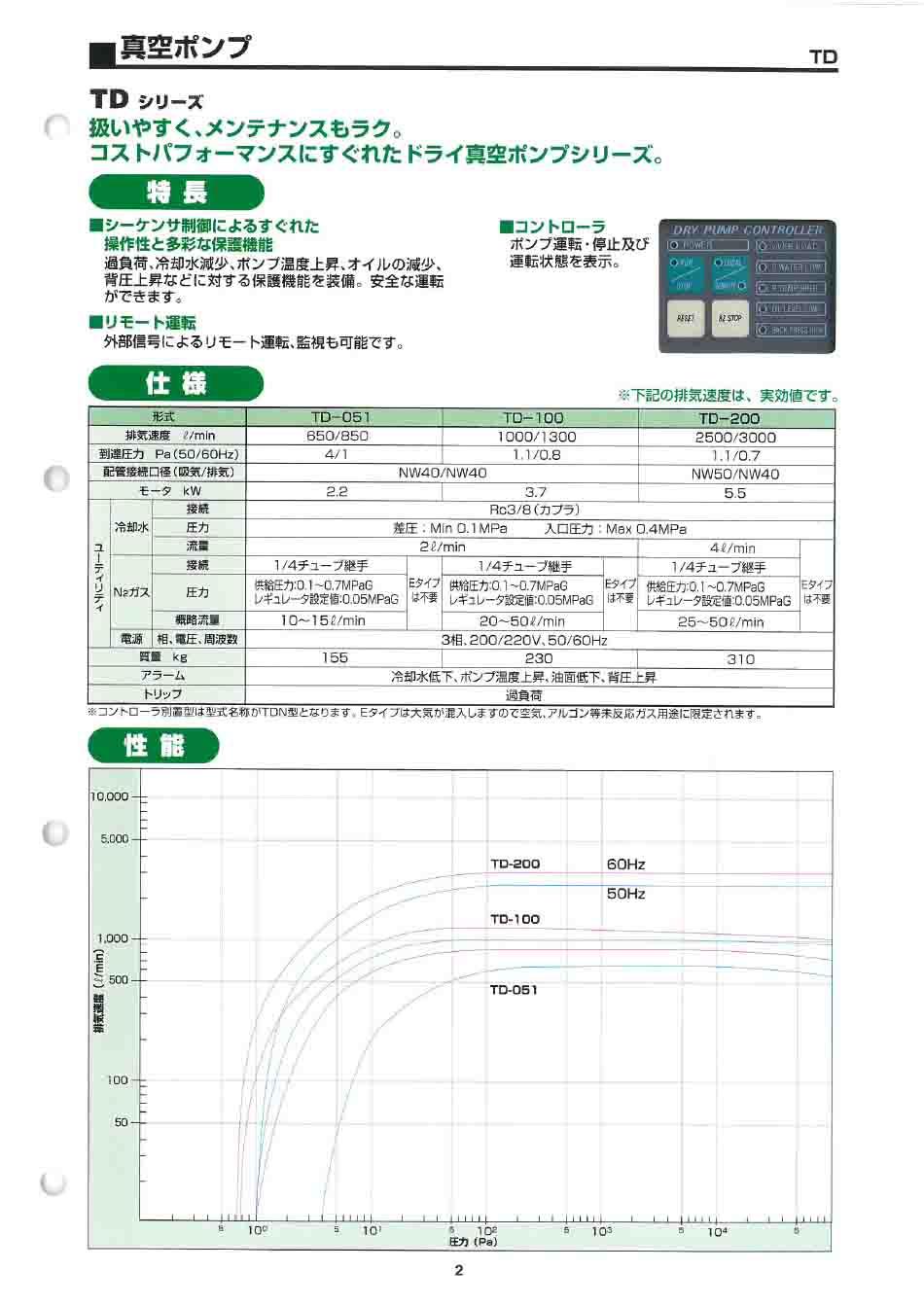 Taiko大晃真空泵TD-200技术参数
