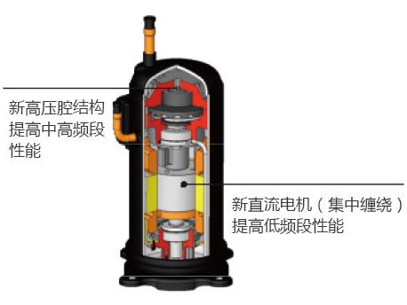 直流变频压缩机,选用性能优越的高压腔结构