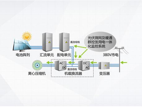 离心机主机工作模式-主机不工作时电能全部向电网送电