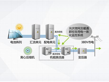 离心机主机工作模式-纯光伏发电模式
