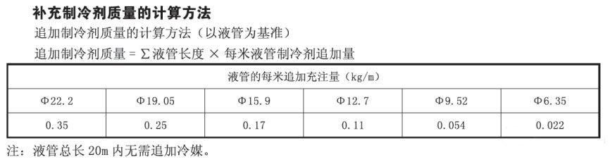 家用多联机制冷剂追加方法
