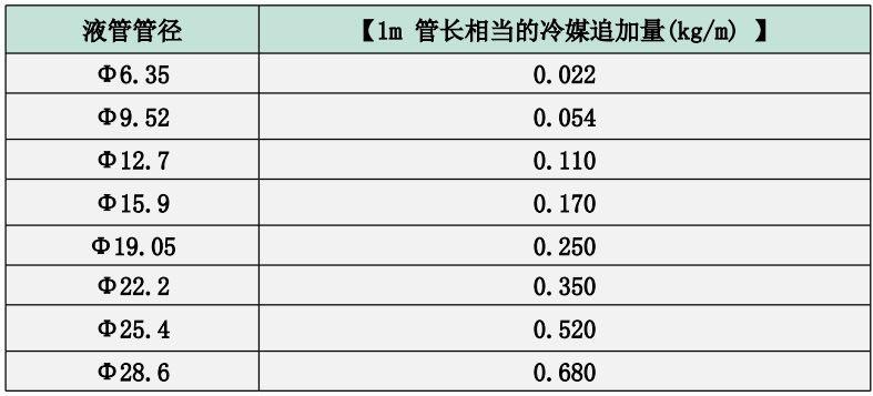 配管冷媒追加量计算方法
