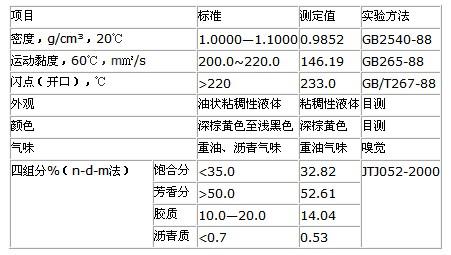 表8 LKJ-VI型废旧沥青再生剂企业标准A/FY006-2010
