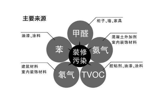 新竹除甲醛采取國際認證産品3M生物酶除甲醛