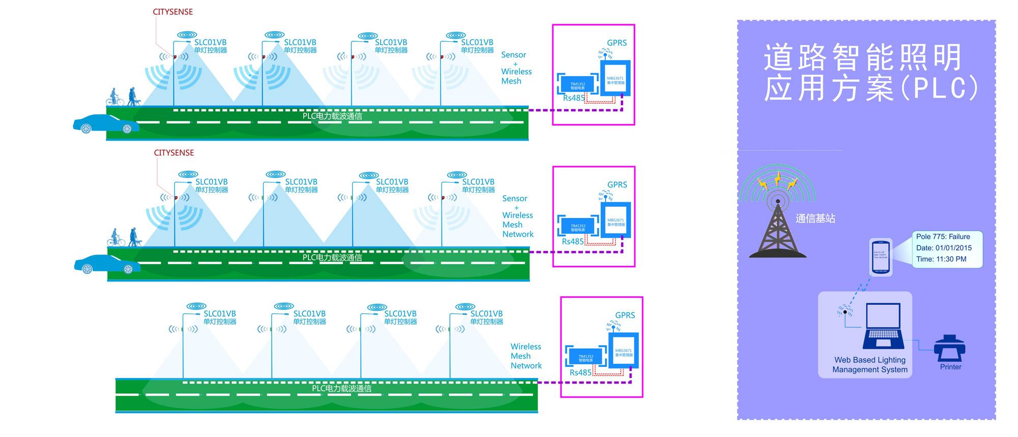 智慧路灯管理系统方案