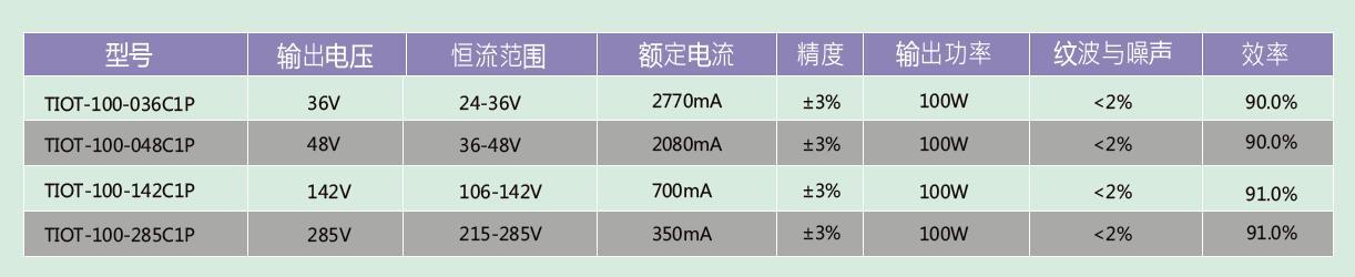 100W-LED直驱灯控器选型