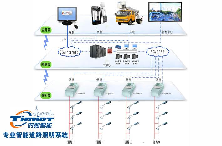 路灯控制器未来技术标准何时可以统一?