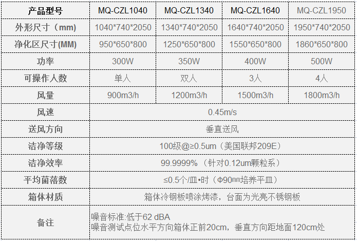 MQ-垂直超净工作台