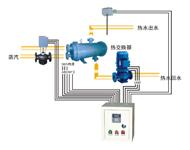 热交换站控制原理及动作说明