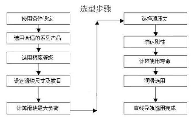 直线导轨选型步骤