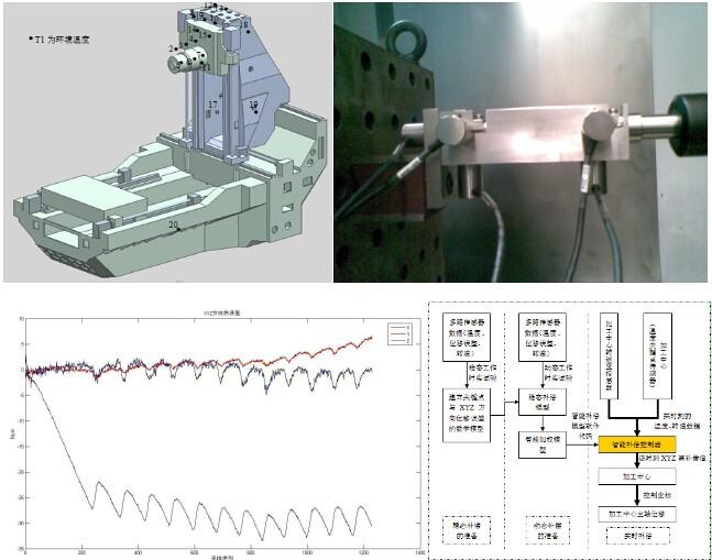 加工中心主轴热变形软测量