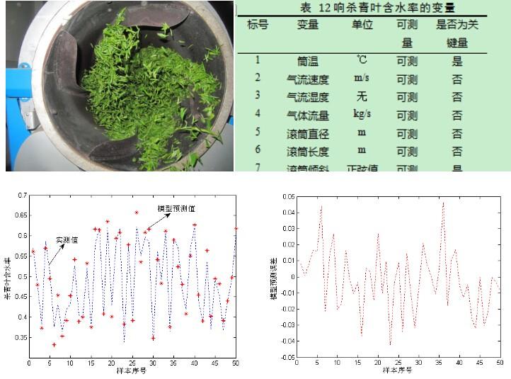 基于改进K-means聚类的杀青叶含水率智能软测量