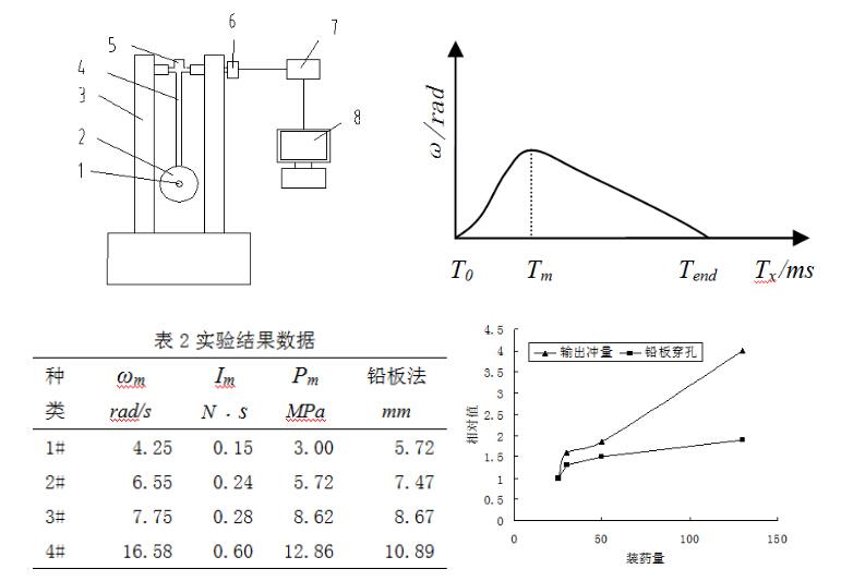 雷管爆炸动态威力软测量研究