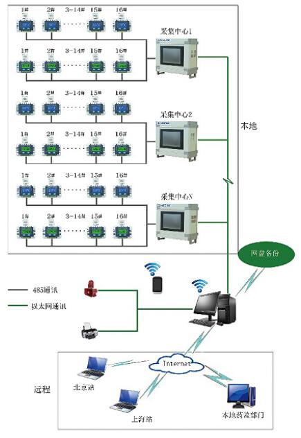 基于广域网的温湿度实时监测系统