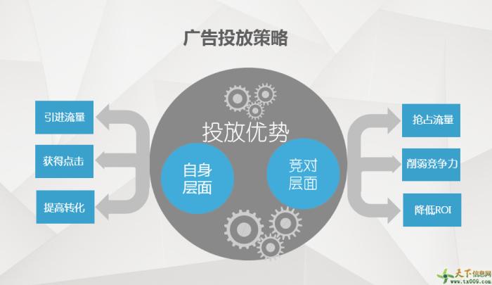 網絡廣告投放策略-騰眾傳播
