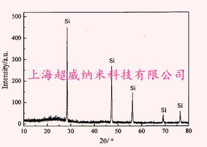 纳米硅xrd图谱