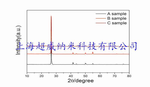 氮化硼粉-XRD