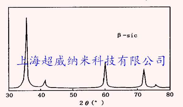 纳米碳化硅粉-XRD图谱