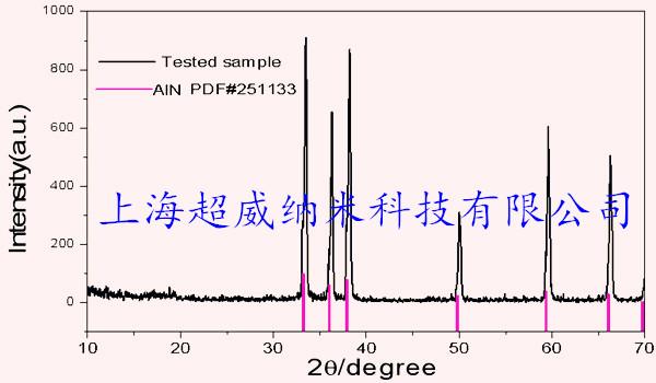 纳米氮化铝粉XRD图谱
