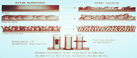 韩博士浅谈纳米硅粉在锂电池负极中的应用思路