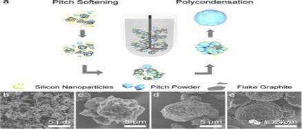 锂电池硅碳负极纳米硅粉材料近期研究进展报道