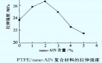 简述纳米氮化铝粉填充聚四氟乙烯复合材料的性能