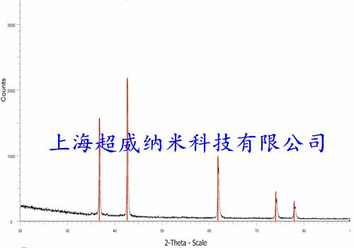 纳米氮化钛XRD图谱