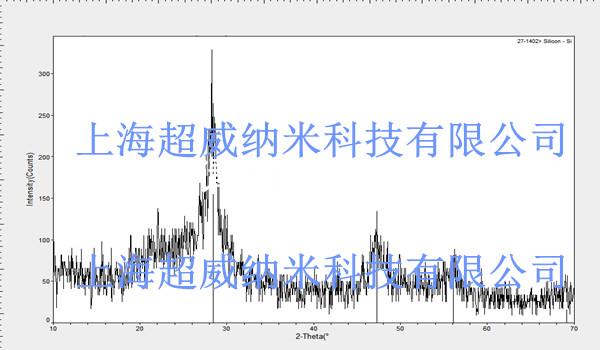 非晶纳米硅粉xrd图谱