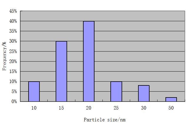 纳米银粉-粒度分布图