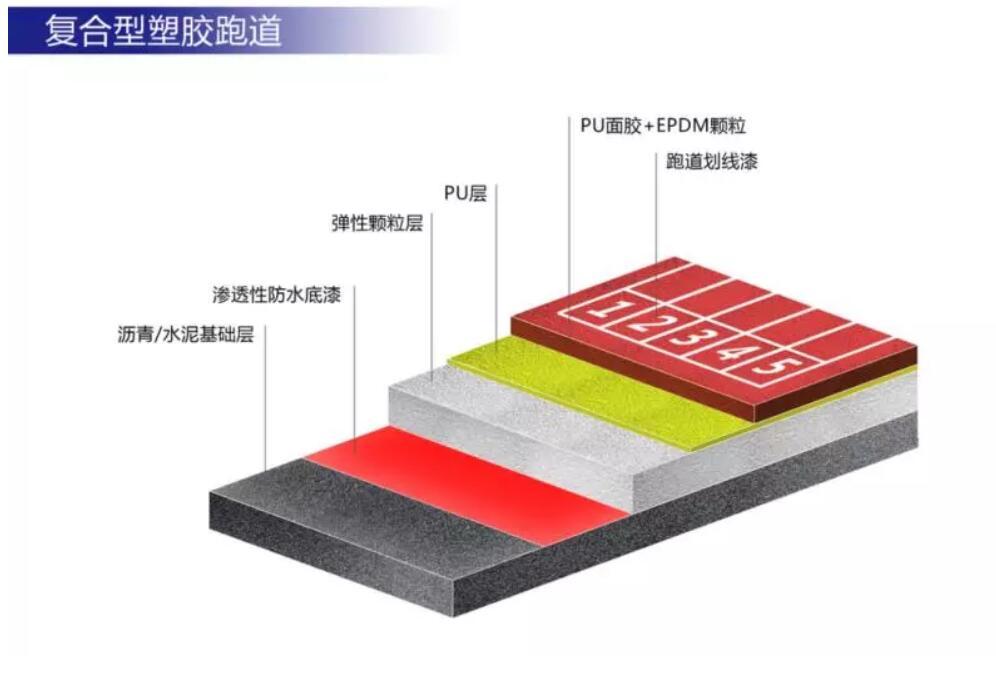 上海荣跃体育三分钟带你了解塑胶跑道