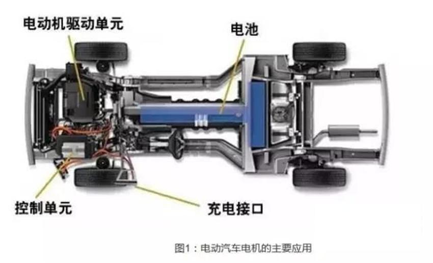 电气汽车 (EV) 用快速充电桩的效率测量