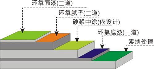 美地宝-环氧自流平地坪工艺图