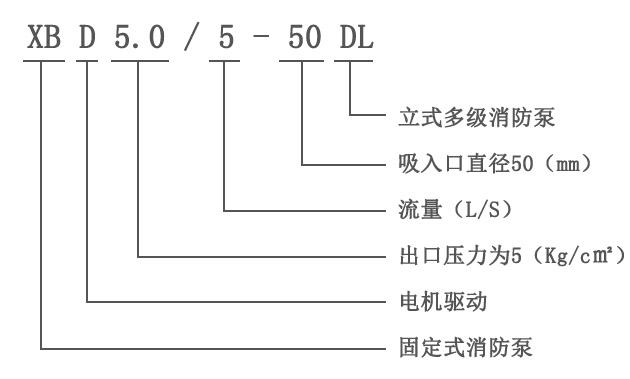 XBD-DL立式喷淋消防泵型号