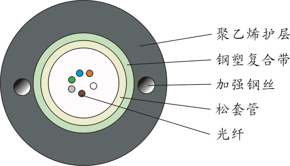 中心管式光缆系列(GYXTW)