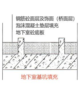 地下室基坑填充