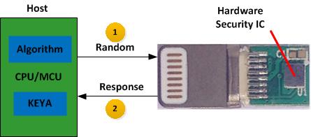 DX81C04加密IC在正版配件防伪认证原理图