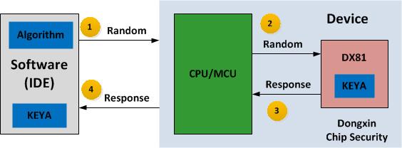 DX81C04加密芯片在远程设备接入原理图