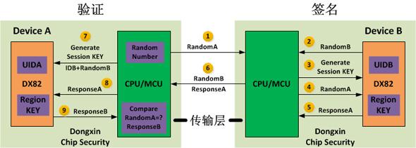 竞技宝2C04在M2M动态签名认证的原理图