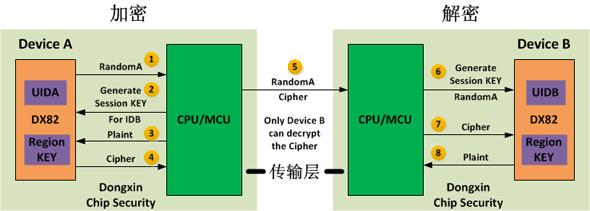 kok2C04在M2M动态加密数据传输方案的原理图
