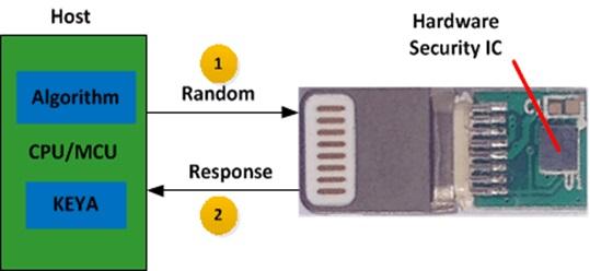 原装接插件安全认证