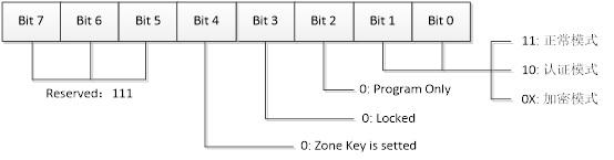 ZoneMode字节定义
