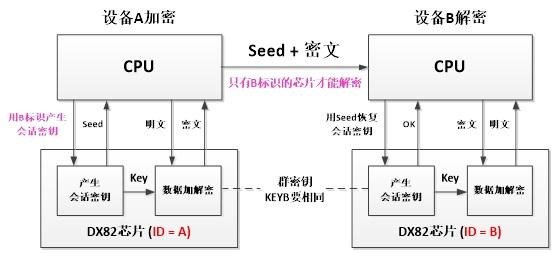 DX82C04物联网加密芯片的基本原理图