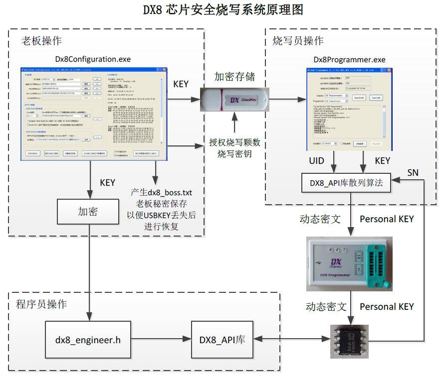 DX8燒寫系統原理圖