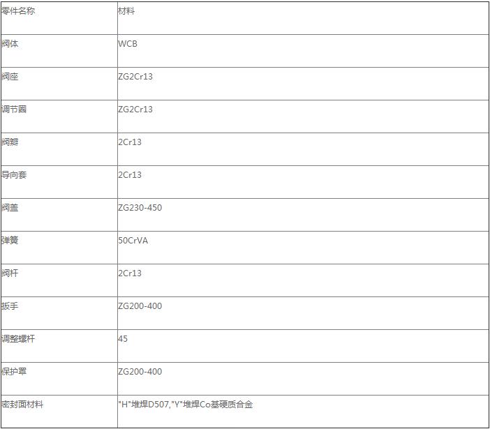 中国福利彩票app主要零件材料