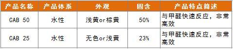 甲醛捕捉劑產品指標