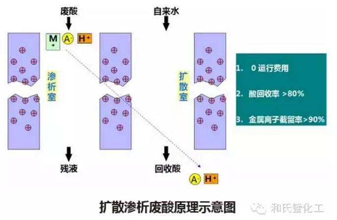 擴散滲析廢酸原理示意圖
