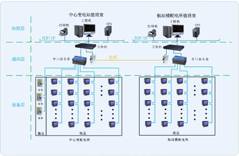 辽宁营口民用机场电力监控系统